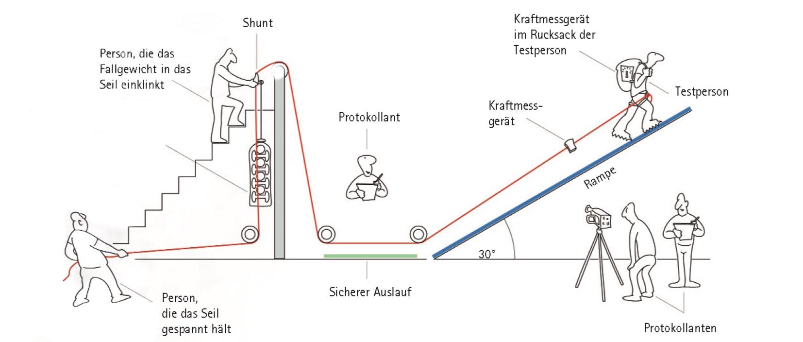 Versuchsanordnung Kurzes Seil I berungsteigen.blog