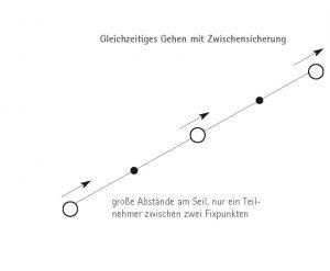 Gleichzeitiges Gehen am Kurzen Seil I bergundsteigen.blog