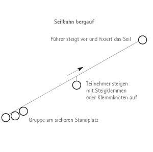 Seilbahn bergauf Kurzes Seil I bergundsteigen.blog