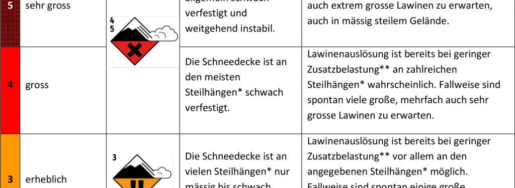 Abb. 5 Definition der Stufe 4-Groß laut Europäischer Lawinengefahrenskala (2018/19).I bergundsteigen.blog