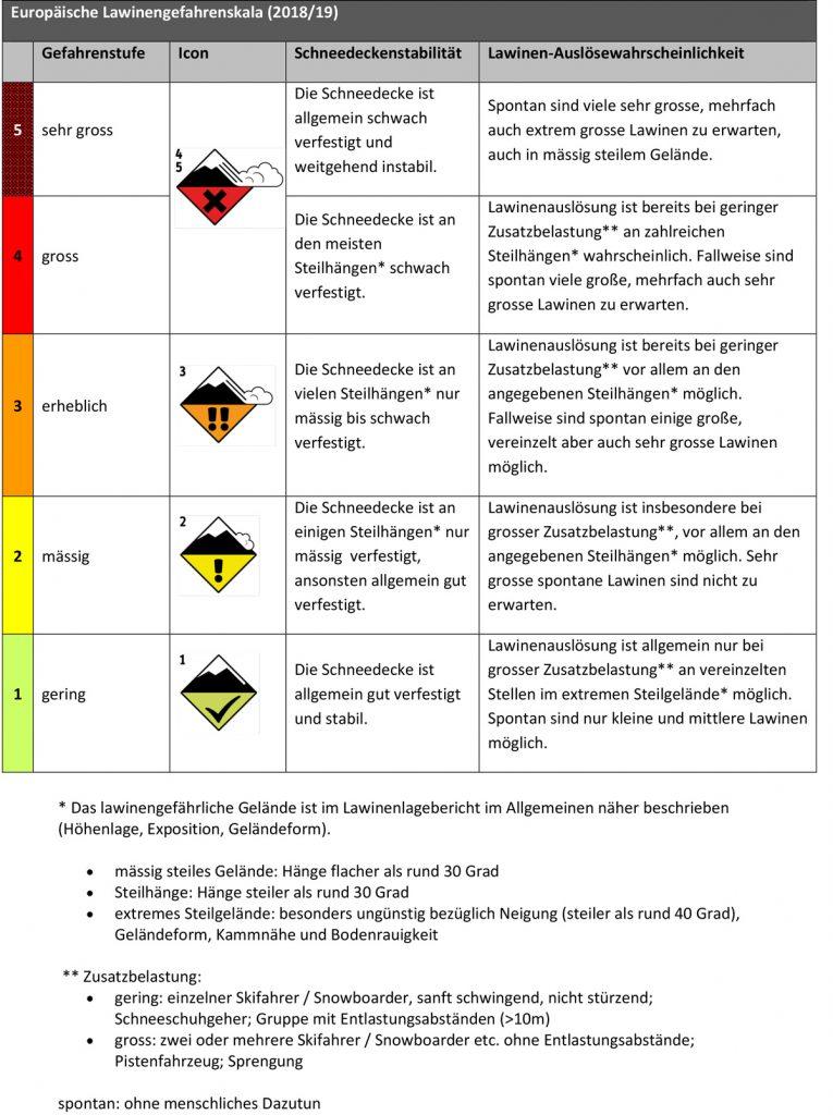 Die europäische Lawinengefahrenskala (2018/19) definiert einheitlich die Schneedeckenstabilität und Auslösewahrscheinlichkeit der fünf Gefahrenstzufen. I bergundsteigen.blog