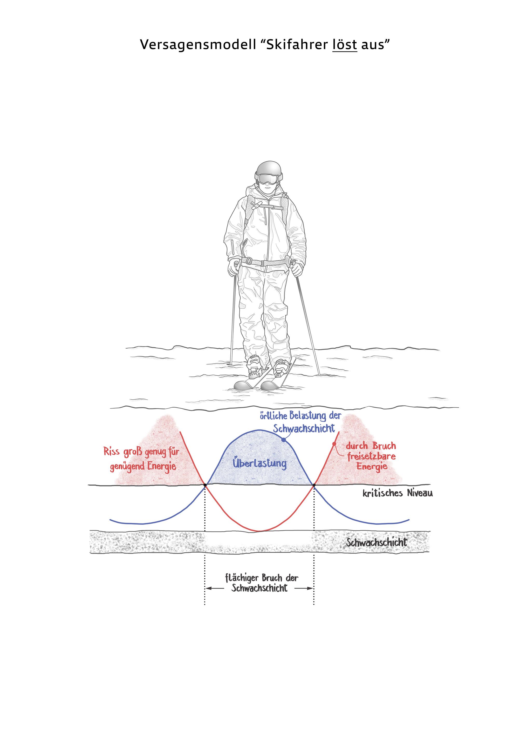 """Bruchmechanik der Schwachschicht Philipp Weißgraeber, Philipp Rosendahl Schneebrettlawinen. #bergundsteigen105 ---------------- """"Wumm-Geräusche, Fernauslösungen, sich von selbst lösende Schneebretter - dass dies Zeichen einer instabilen Schneedecke sind, ist bekannt. Obwohl die mathematische Beschreibung solcher Vorgänge äußerst anspruchsvoll ist, lassen sich nun mit Methoden der modernen Bruchmechanik modellieren. Ein Diskussionsbeitrag."""" Pic by @mtnmvmnt"""