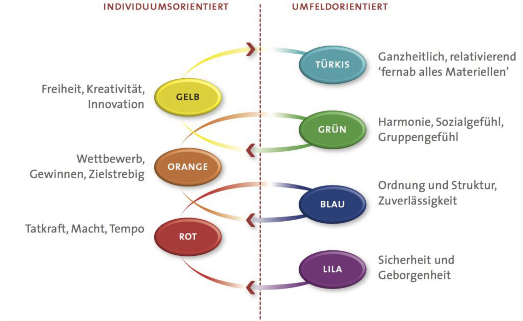 Das Profile Dynamics Model von Graves identifiziert sieben Individuum- bzw. gruppenorientierte Antriebsmuster, die das Denken und Handeln von Menschen maßgeblich bestimmen.