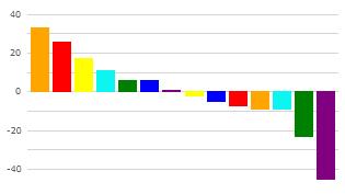 """Das Profile Dynamics Model von Graves für """"Hans"""". Hoch bei orange und rot, niedrig bei blau und grün: """"Auf geht's, sofort!"""" I bergundsteigen.blog"""