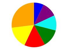 """Das Profile Dynamics Model von Graves für """"Gruppe B"""". Hoch bei gelb-orange, niedrig bei blau und lila: """"Wir leben nur einmal! Es gibt keine Probleme, nur Herausforderungen"""""""