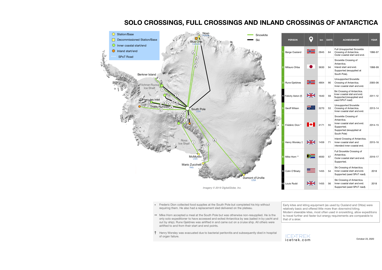 <strong>Abb. 27 Solo-Durchquerungen</strong> in der Antarktis (unmotorisiert). Grafik: Philips/Höbenreich 2020