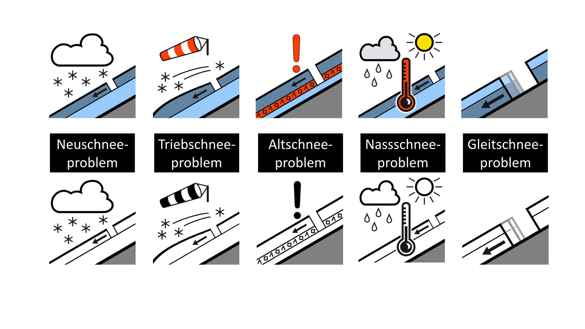Die fünf Lawinenprobleme I bergundsteigen.blog