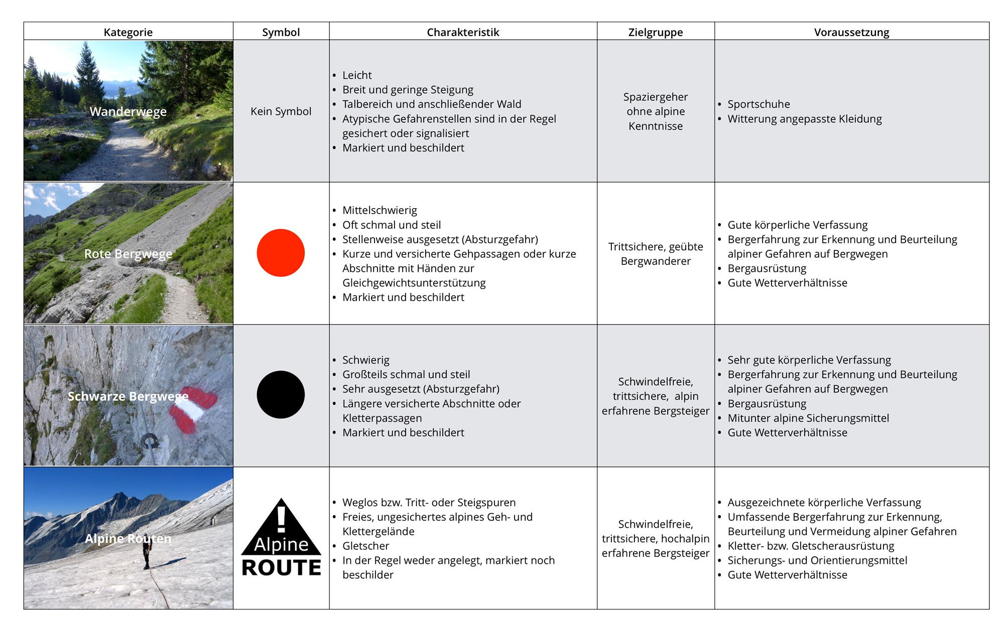 Abb. 2 Wander- und Bergwegekonzept des Landes Tirol. Amt der Tiroler Landesregierung/Abteilung Sport (09/2019). Fotos: Christoph Höbenreich