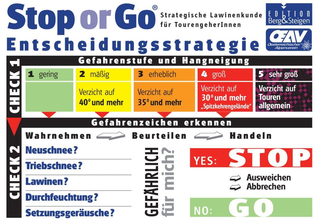 Stop or Go Kärtchen I bergundsteigen.blog