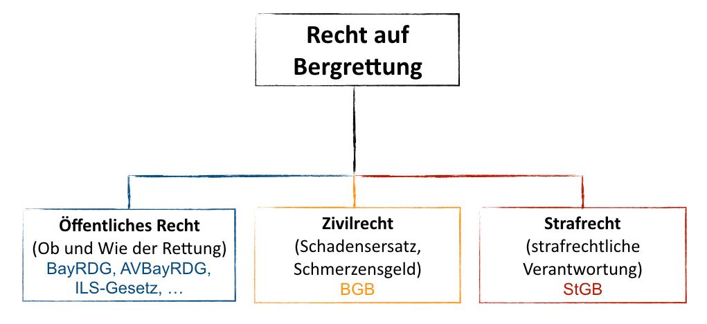 Recht auf Bergrettung, Grundlagen I bergundsteigen.blog