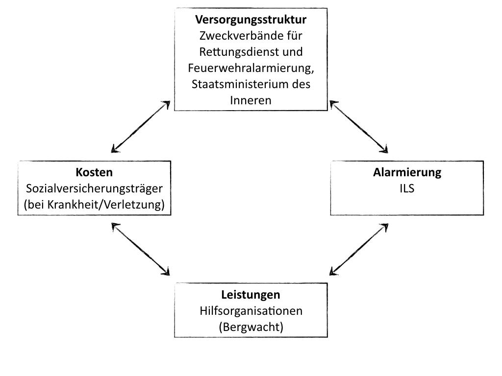 Recht auf Rettung, Versorgungstruktur in Bayern I bergundsteigen.blog