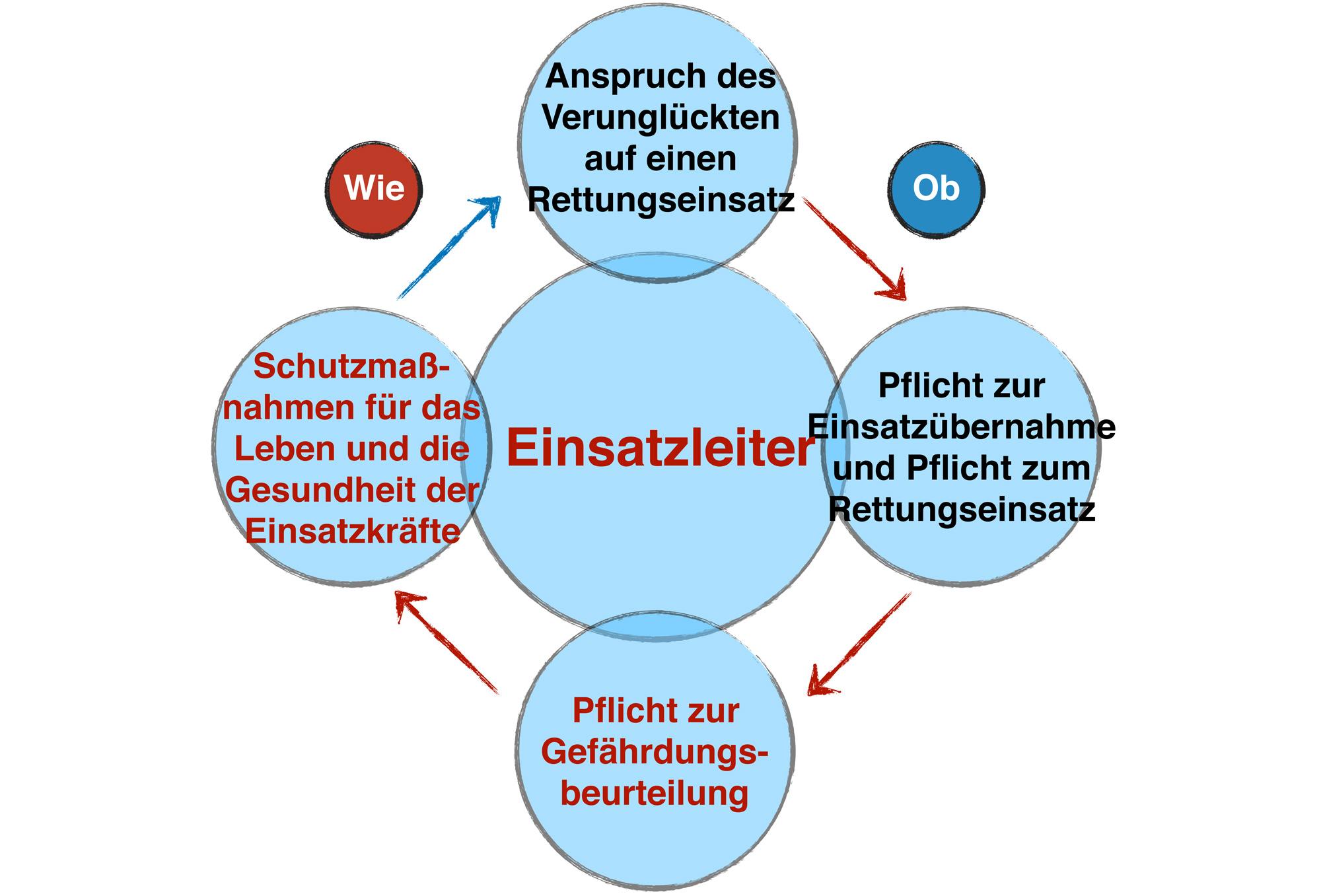 """Abb.6 Das """"Recht auf Rettung"""" im Spannungsfeld zwischen gesetzlichem Rettungsauftrag und Fürsorgepflicht des Einsatzleiters."""