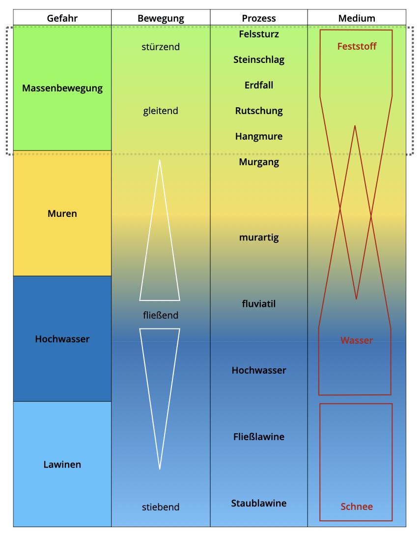 Abb. 1 Gravitative Prozesse. Quelle: Hübl, Hochschwarzer , Sereinig, & Wöhrer-Alge, 2011