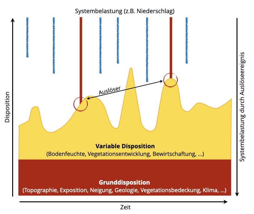 Abb. 9 Grunddisposition, variable Disposition, auslösende Faktoren. Quelle: (Hübl, Naturgefahren im alpinen Raum, 2012)