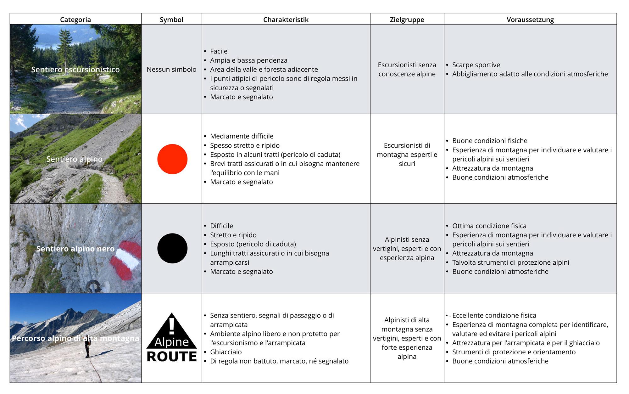 Fig. 2 Concetto di sentiero escursionistico e alpino del Land Tirolo. Ufficio dell´Amministrazione provinciale del Tirolo / Dipartimento Sport (09/2019). Foto: Chr. Höbenreich