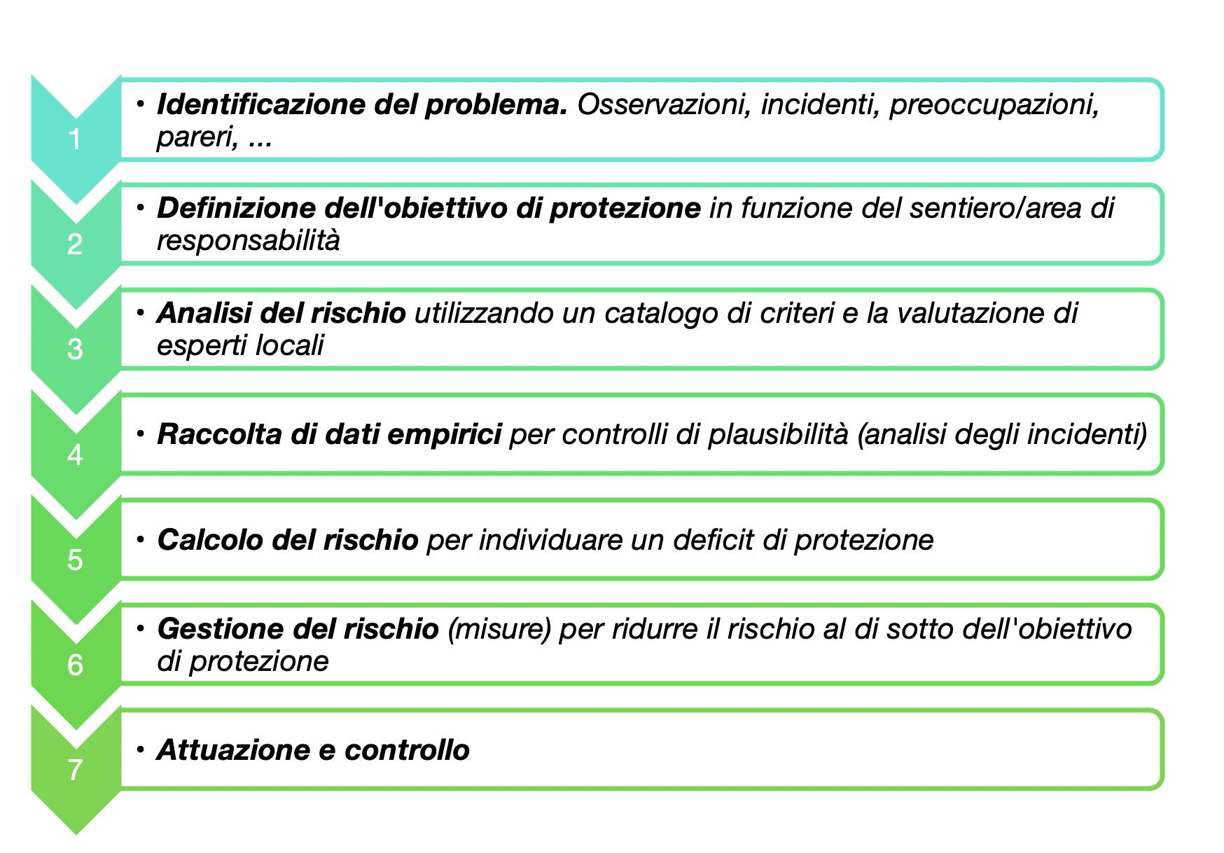 Fig. 4 Procedura R.A.G.N.A.R.