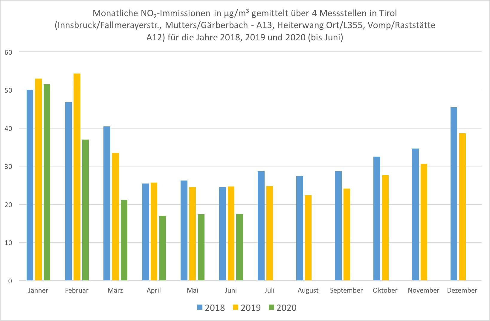 Abb. 4 Die monatlichen NO2-Immissionen zeigen eine deutliche jahreszeitliche Schwankung. Die Werte für März, April, Mai und Juni 2020 sind dennoch markant niedriger als in den Vorjahren. Quelle Rohdaten: Amt der Tiroler Landesregierung, Abteilung Waldschutz