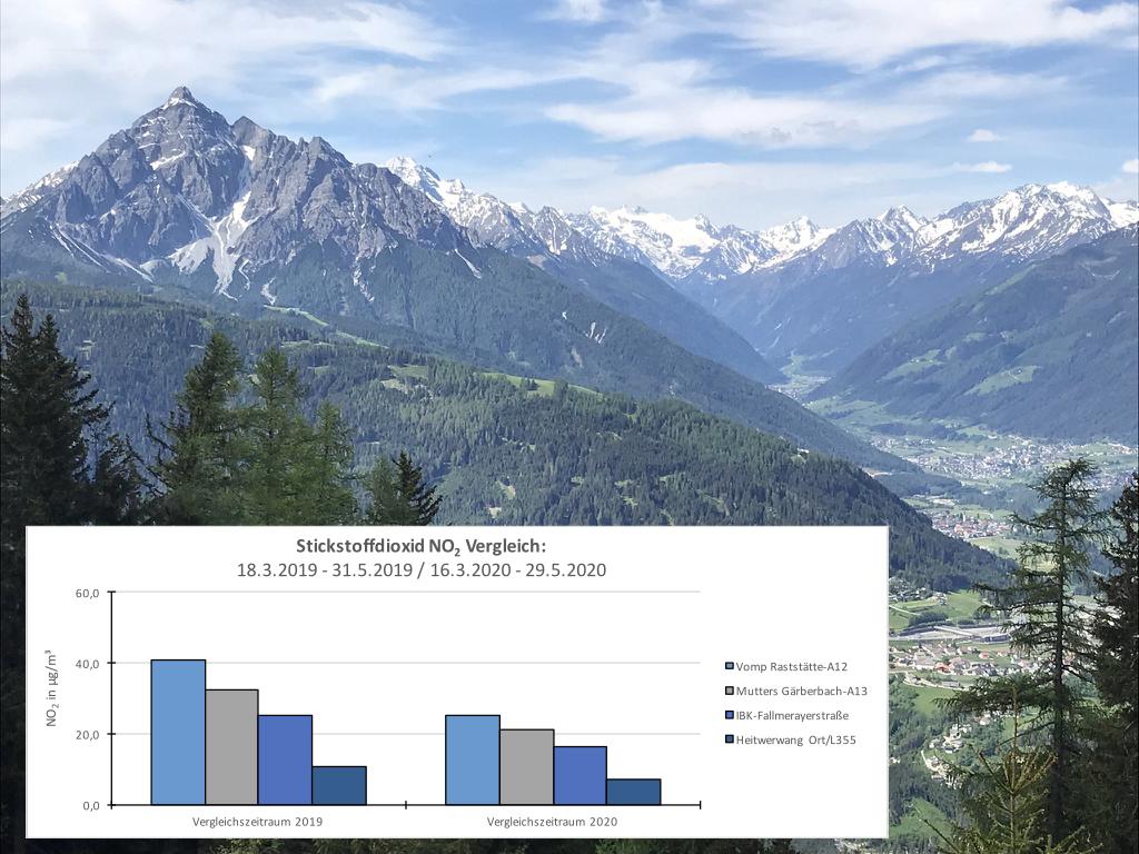 NO2 hat eine kurze Verweildauer in der Atmosphäre, der Rückgang konnte daher selbst in diesem kurzen Zeitraum gut beobachtet werden. Grafik: Land Tirol, Abteilung Waldschutz; Foto: Christina Schwann