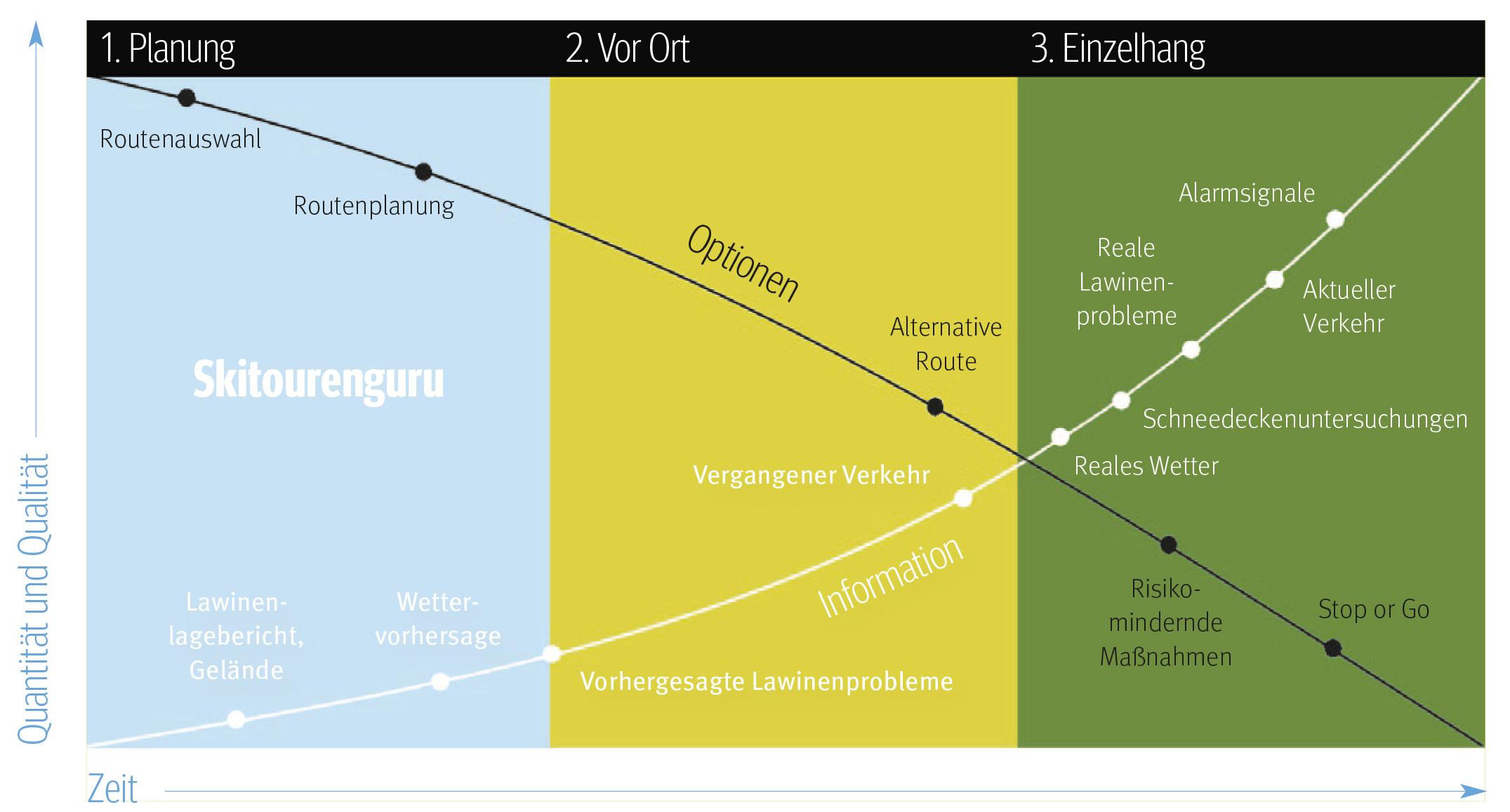 Abb. 1. Phasenmodell einer Skitour: Information nimmt zu, Handlungsoptionen nehmen ab.