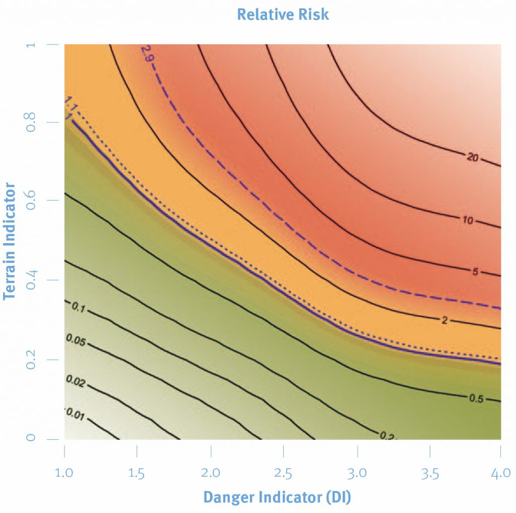 """Abb. 3 Die Quantitative Reduktionsmethode (QRM) gleicht auf den ersten Blick der """"Grafischen Reduktionsmethode"""", unterteilt aber nicht nur in Grün, Orange und Rot, sondern stellt Risiken zahlenmässig ins Verhältnis. Das relative Risiko (Zahlen, schwarze Linien) steigt mit der Gefahrenstufe (horizontale Achse) und mit dem Geländeparameter (vertikale Achse) massiv an. Der Geländeparameter drückt aus, wie """"geeignet"""" das Gelände für Lawinenauslösungen ist und ist unabhängig von den aktuellen Verhältnissen. Das durchschnittliche Risiko wurde auf 1 gesetzt."""