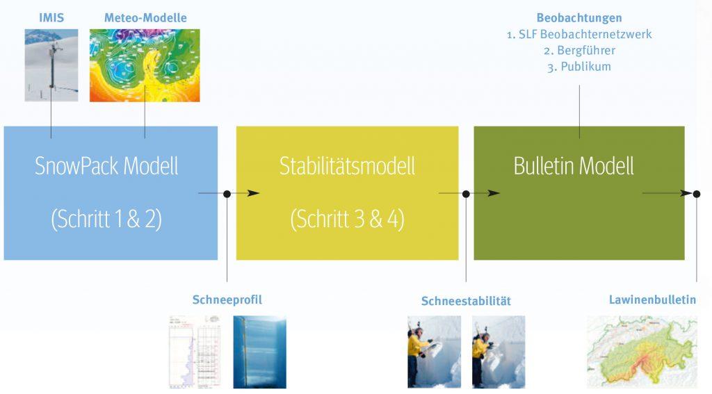 Abb. 7 Modellkette: Von Wetterdaten zu einem automatisch generierten Lawinenlagebericht.