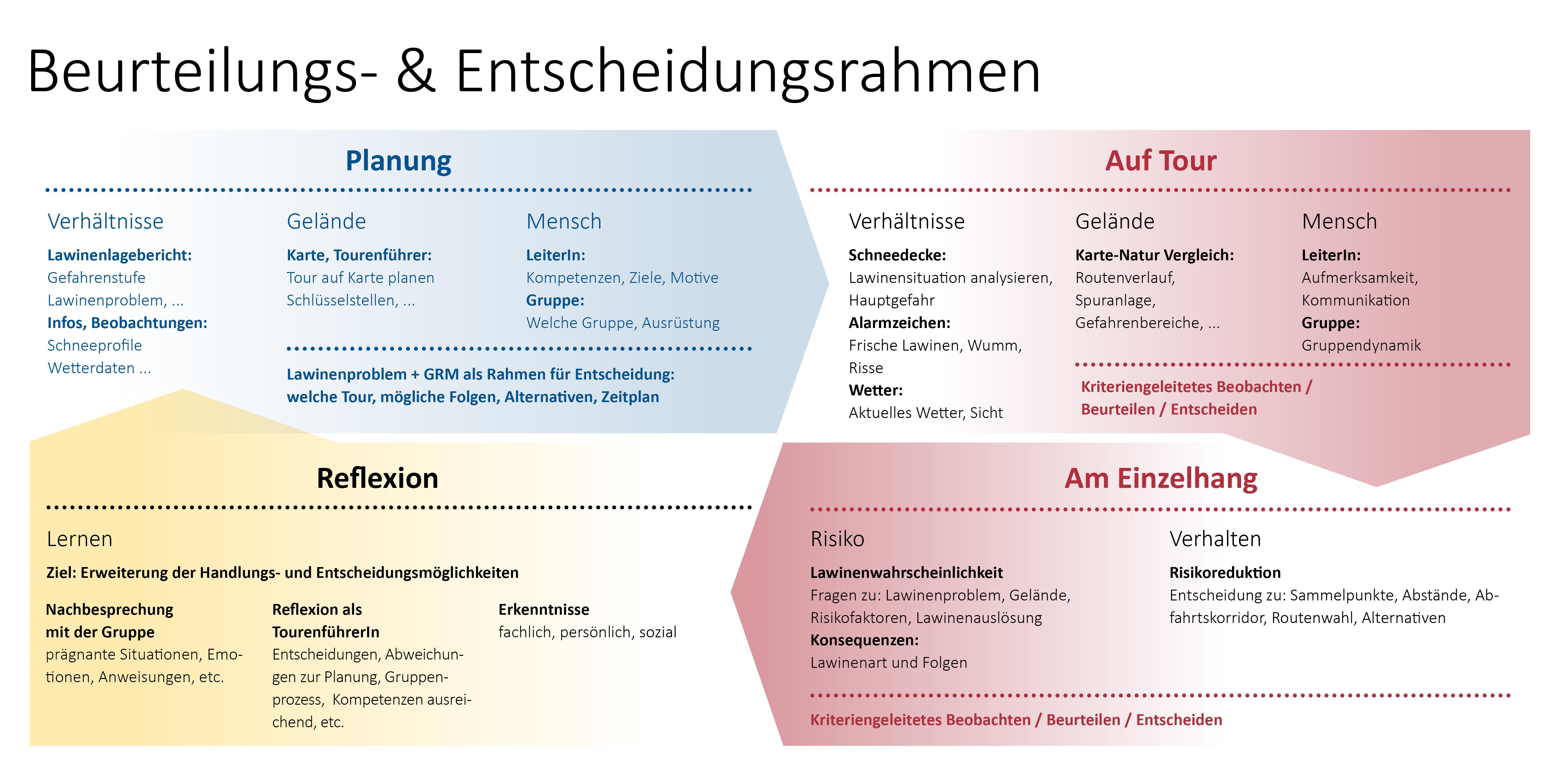 """Abb. 1 Beurteilungs- und Entscheidungsrahmen aus Foliensatz """"Integrative Lawinenkunde""""."""