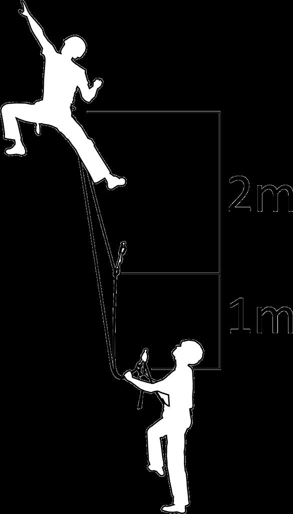 Abb. 1 Aufbau Sturzversuche bei Halbseiltechnik.
