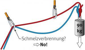 Abb. 9 Versuchsaufbau Seilverbrennungen bei Halbseiltechnik