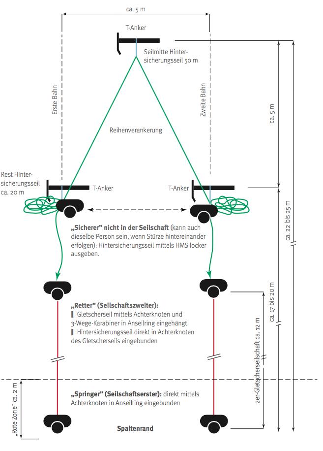 So soll das Backup-System für die Spaltenrettung aufgebaut werden. Grafik: Gerhard Mössmer