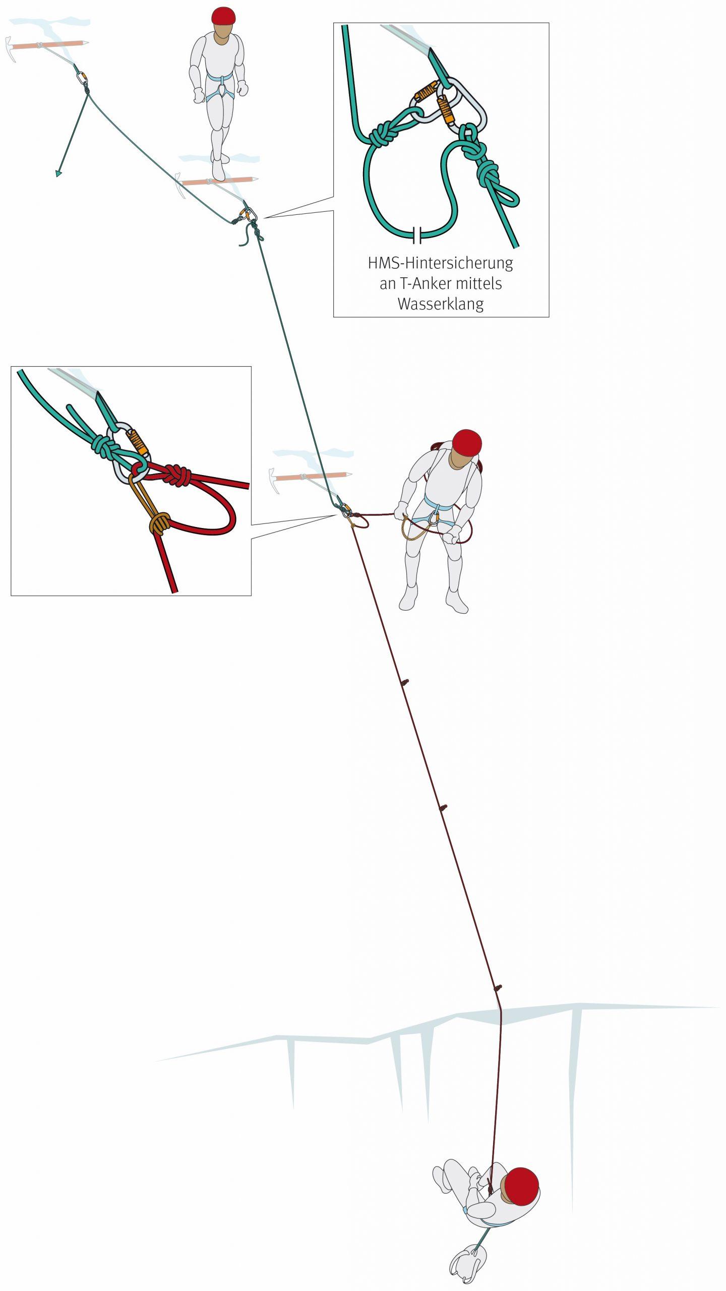 So soll die HMS-Hintersicherung nach dem Spaltensturz abgebunden werden. Grafik: Georg Sojer