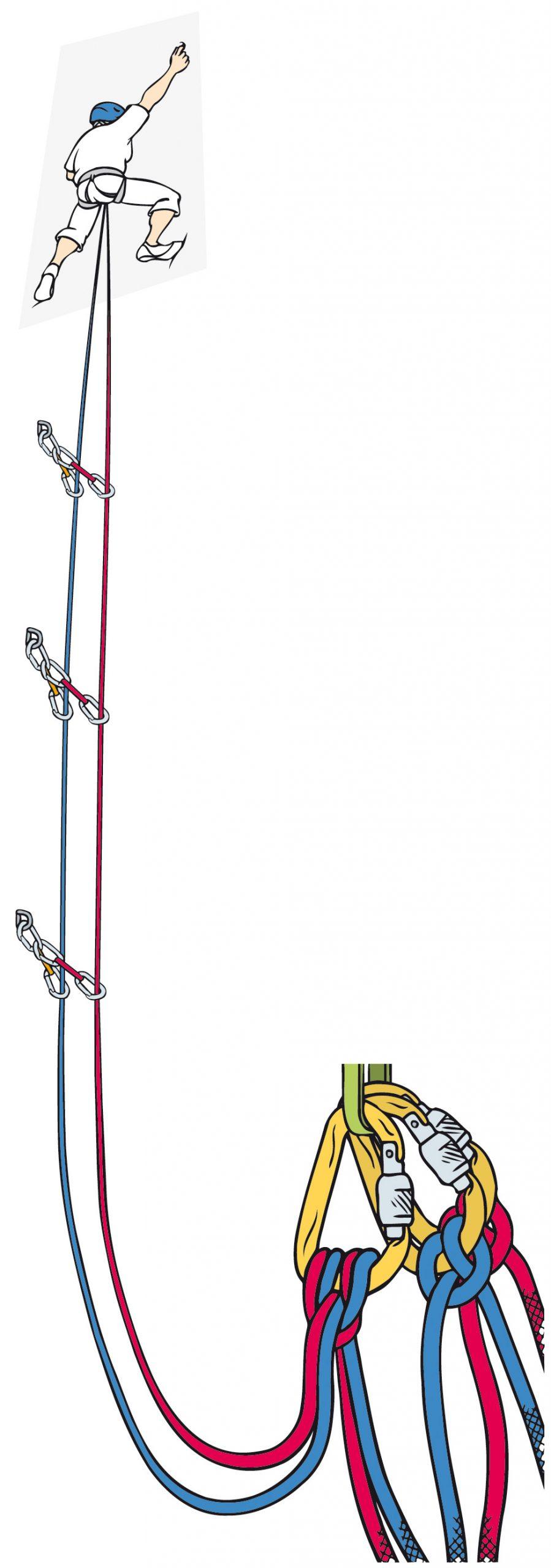 Abb. 1: Doppelseiltechnik mit getrennter Seilführung.