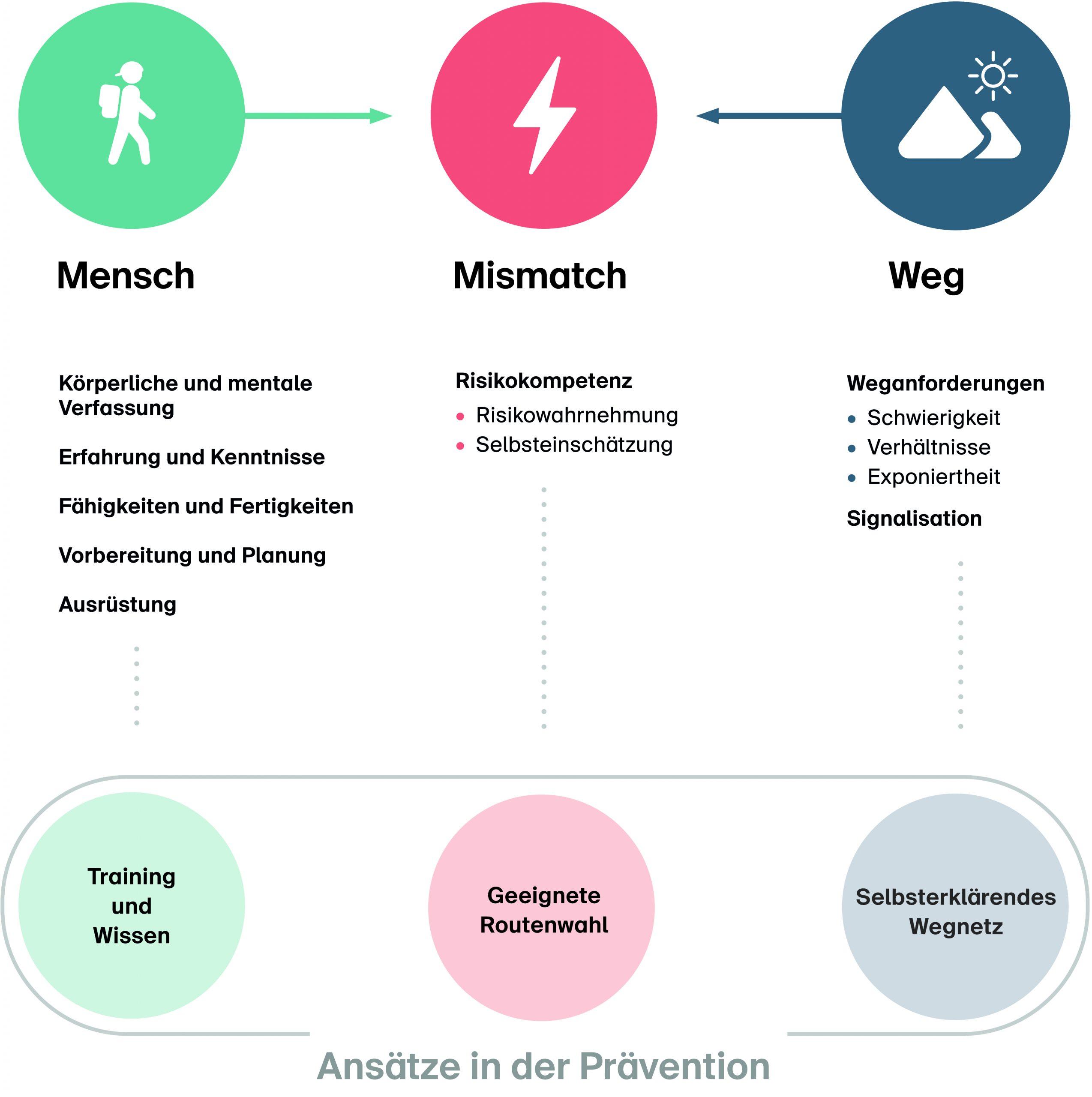 Abb. 2 Mismatch zwischen Voraussetzungen der Wanderer*innen und Weganforderungen.